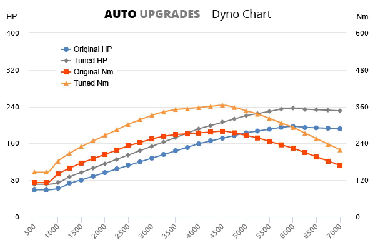2004–2008 2.0 TFSI 147kW +40HP +85Nm