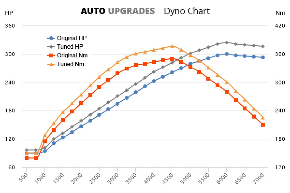 2006-2010 R36 +24HP +26Nm