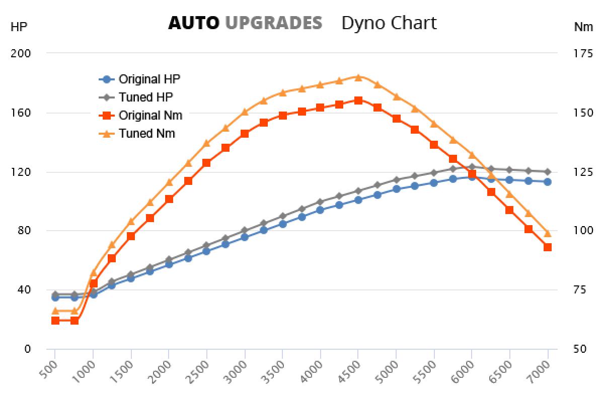 2004-2013 1.6 +7HP +10Nm