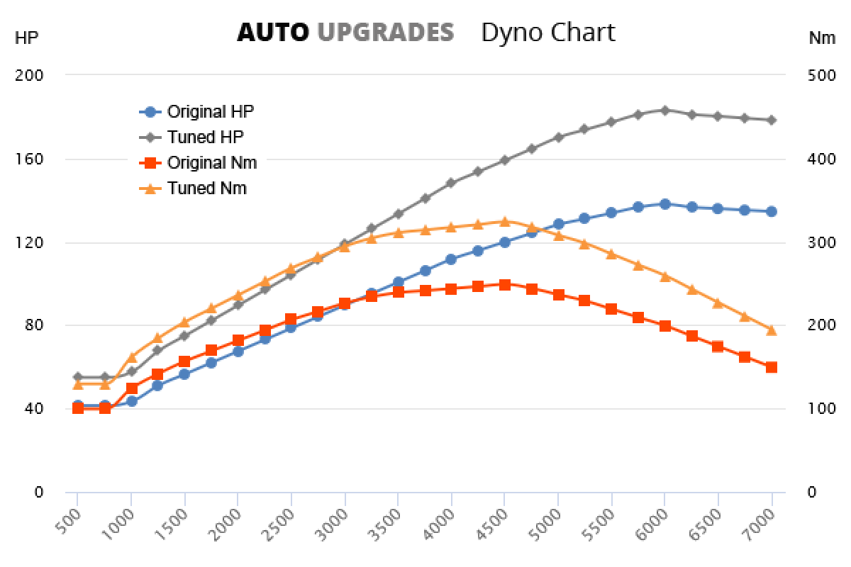 2003–2010 1.9 TDI +45HP +75Nm