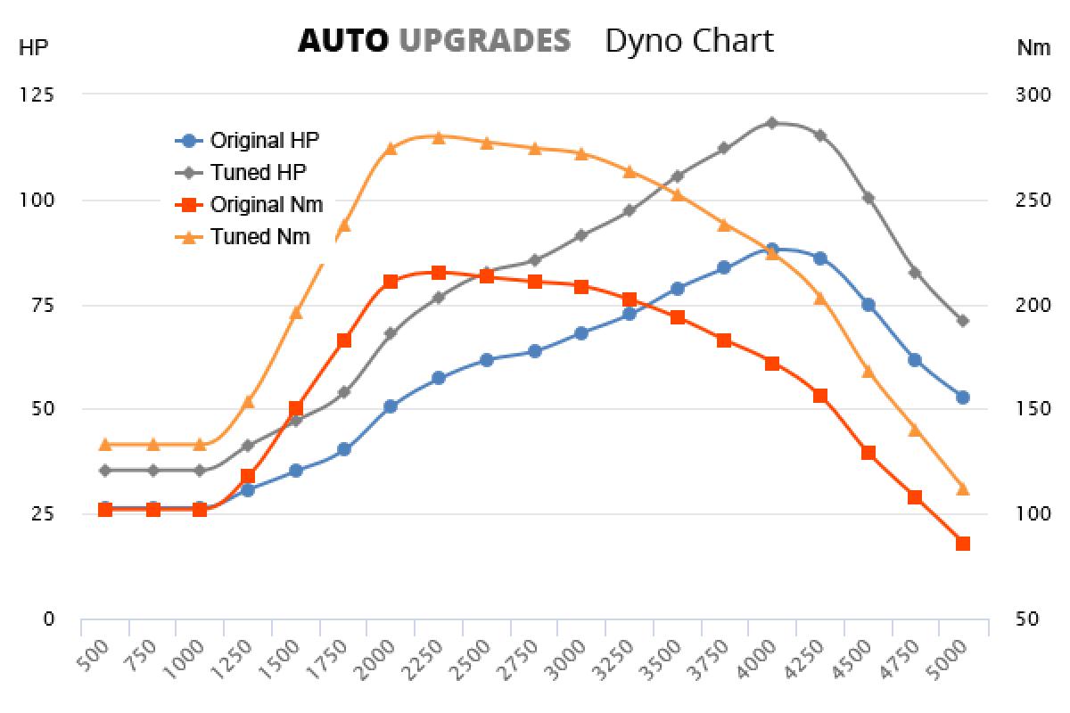 2004-2010 1.6 HDI 66kW +25HP +65Nm