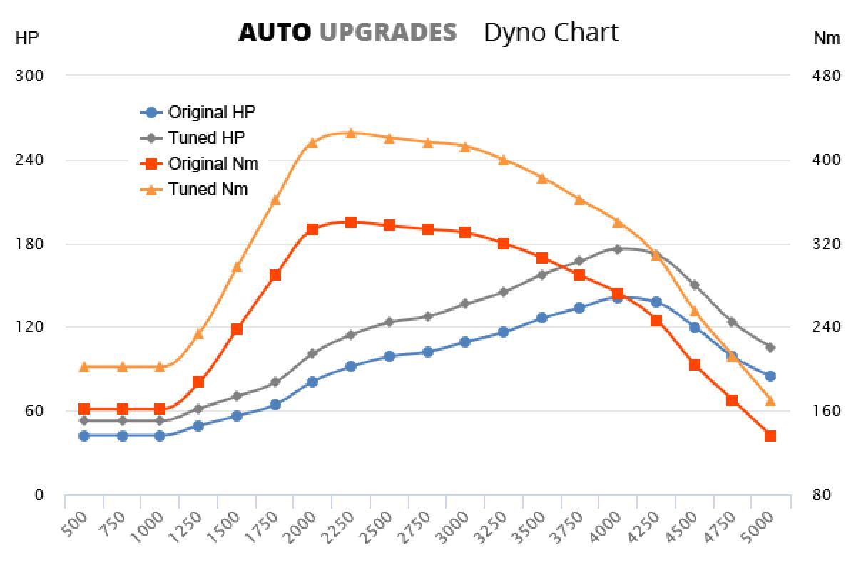 2001-2007 2.5 CRD +35HP +85Nm