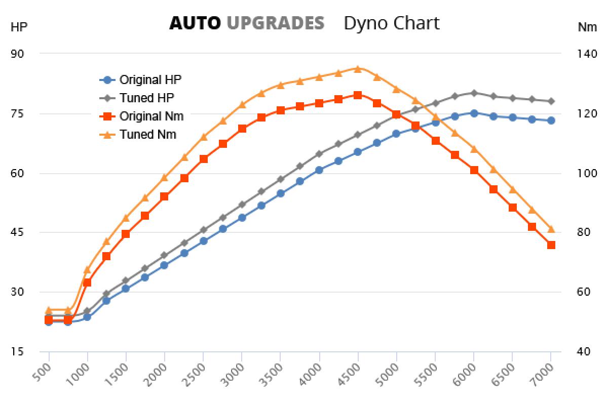 1999-2005 1.4 +5HP +9Nm