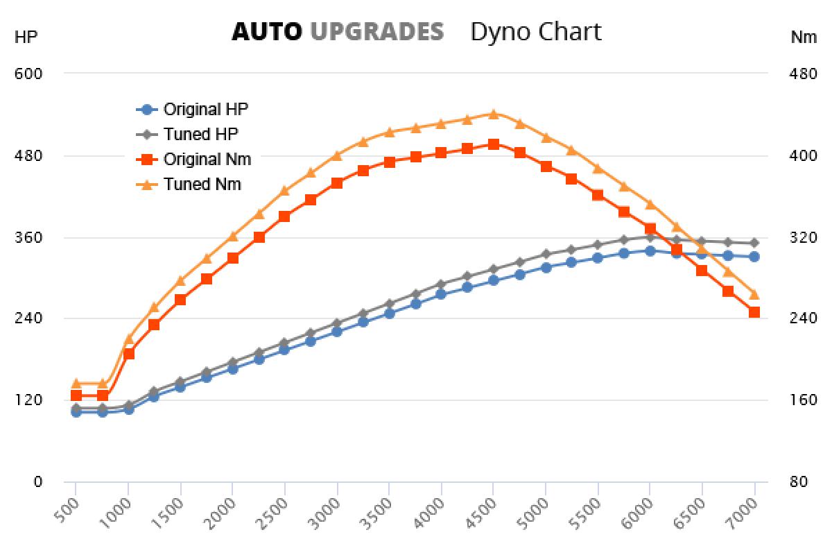 2004-2008 S4 +20HP +30Nm