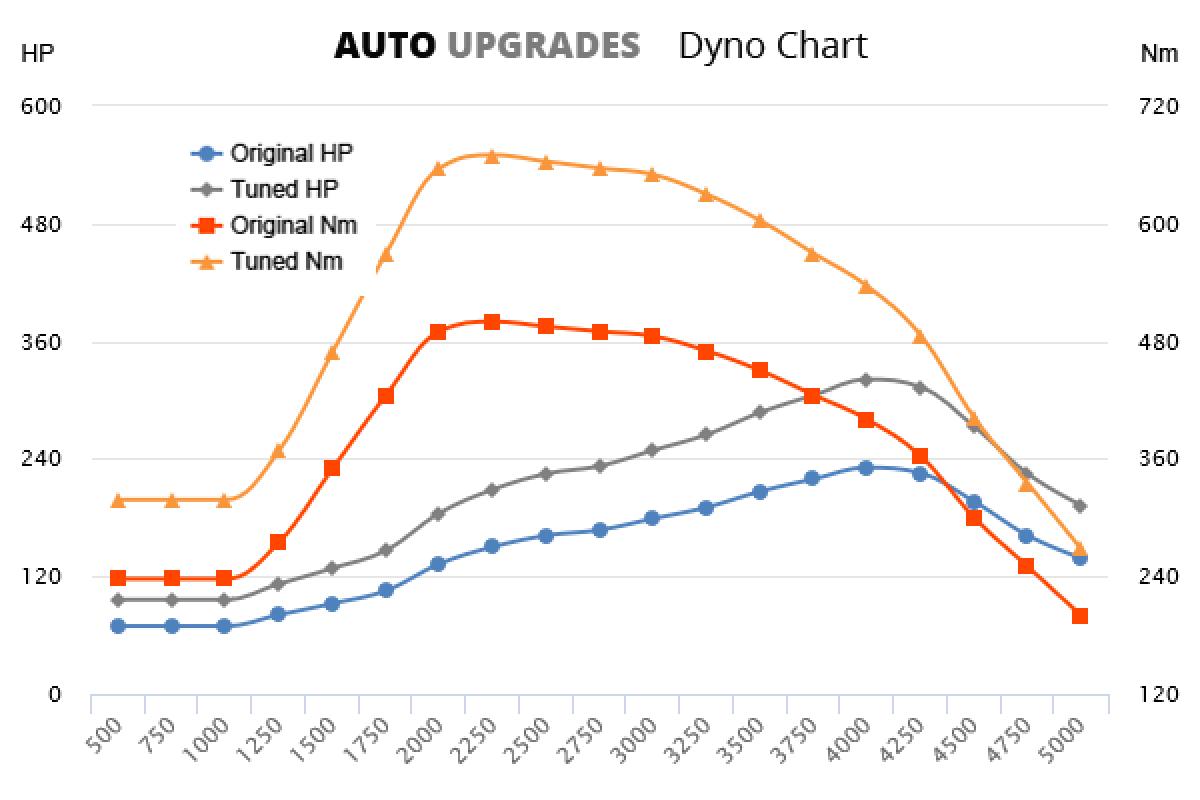 2018- 45 3.0 TDI +90HP +170Nm