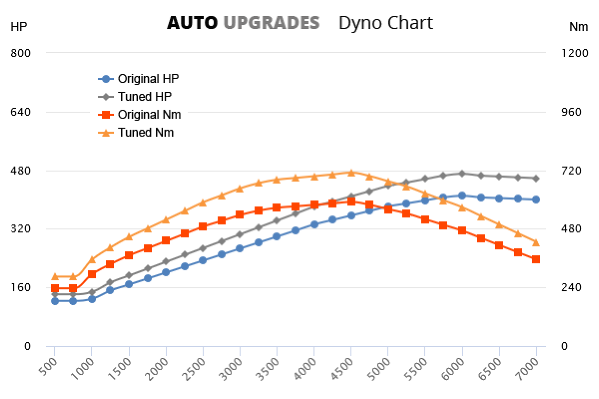 2013- Panamera E-Hybrid 3.0L T +60HP +120Nm