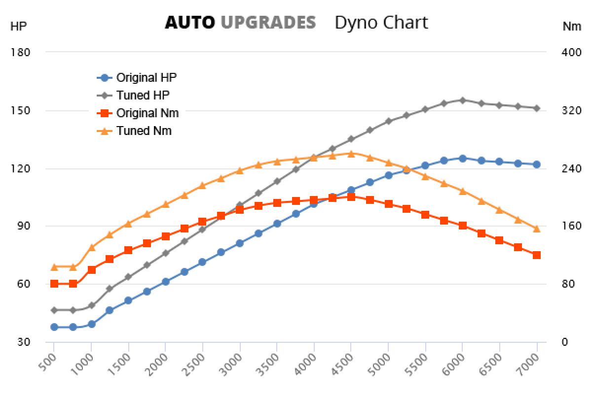 2008-2016 1.4 TSI +30HP +60Nm