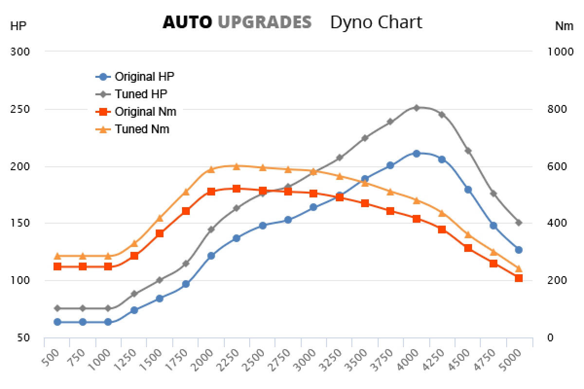 2013-  3.0 TDV6 211bhp +40HP +80Nm