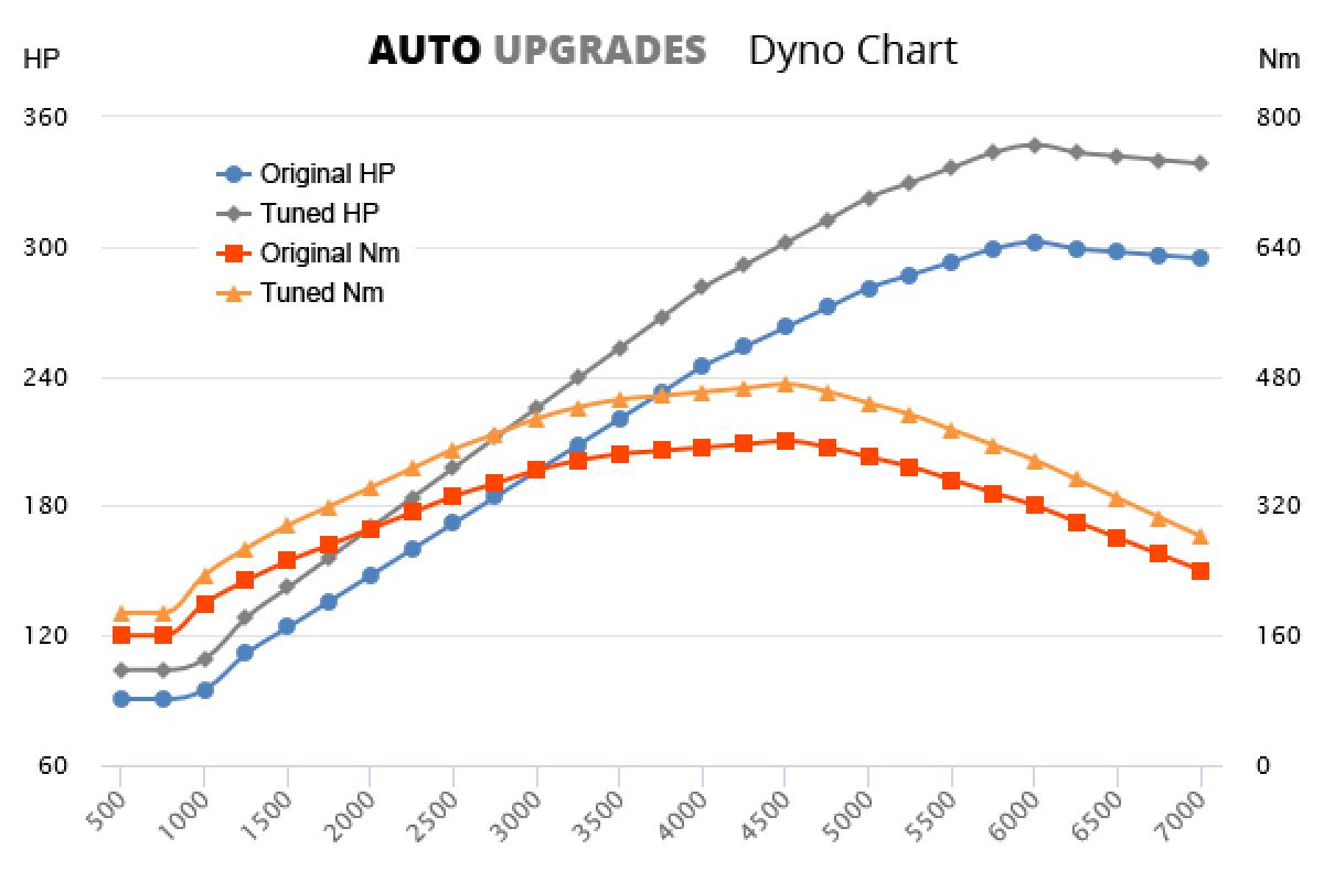 2007-2010 135i +45HP +70Nm