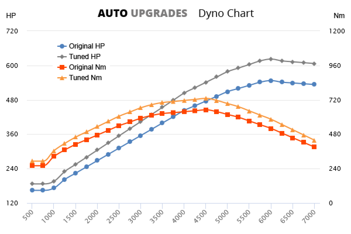 2009-2014 X6M +75HP +80Nm