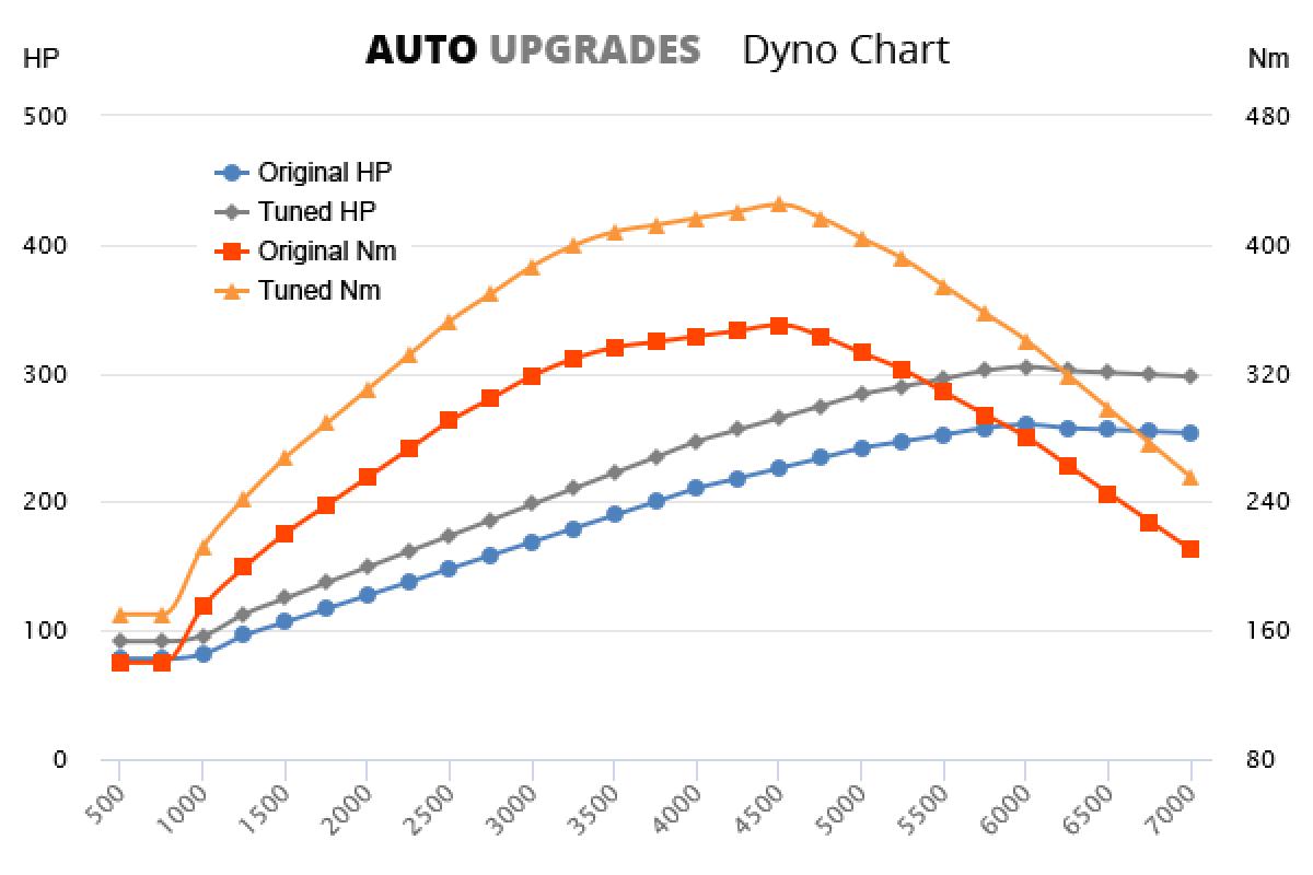 2005-2009 T5 +45HP +75Nm