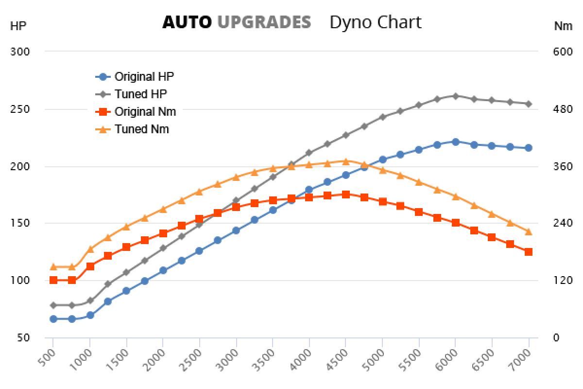 2003-2008 2.0 Turbo +40HP +70Nm