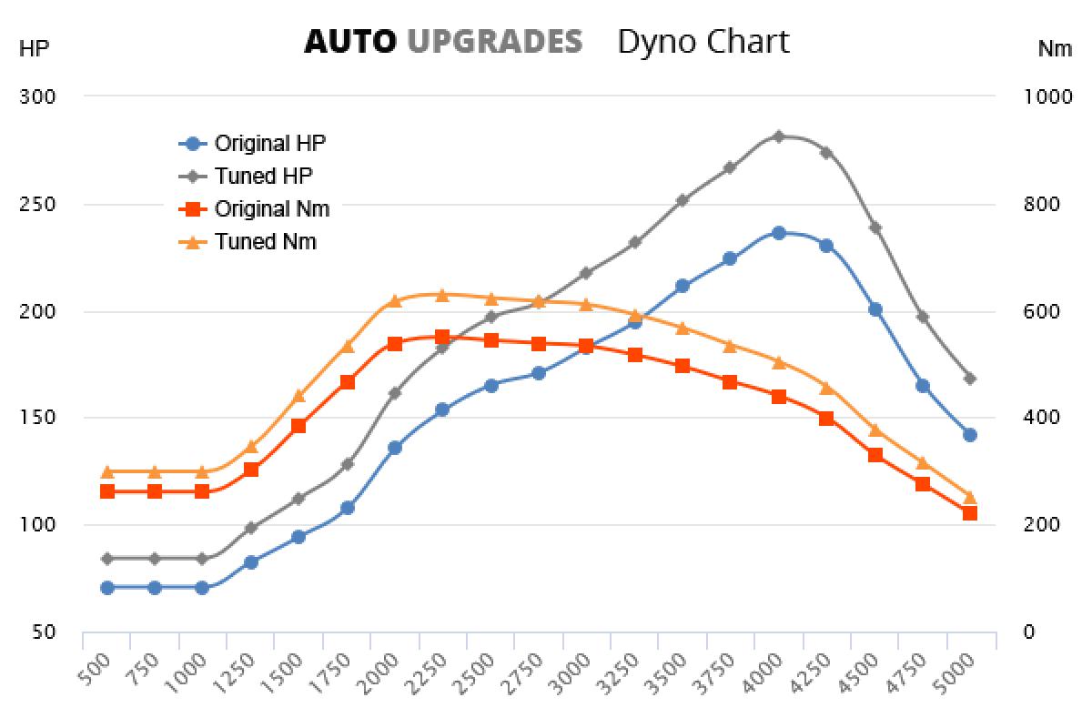2009-2010 (957) Cayenne Diesel 3.0 TDI +59HP +100Nm