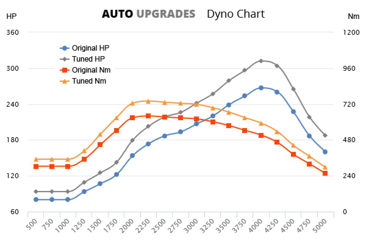 2005-2013 3.6 TDV8 +45HP +100Nm