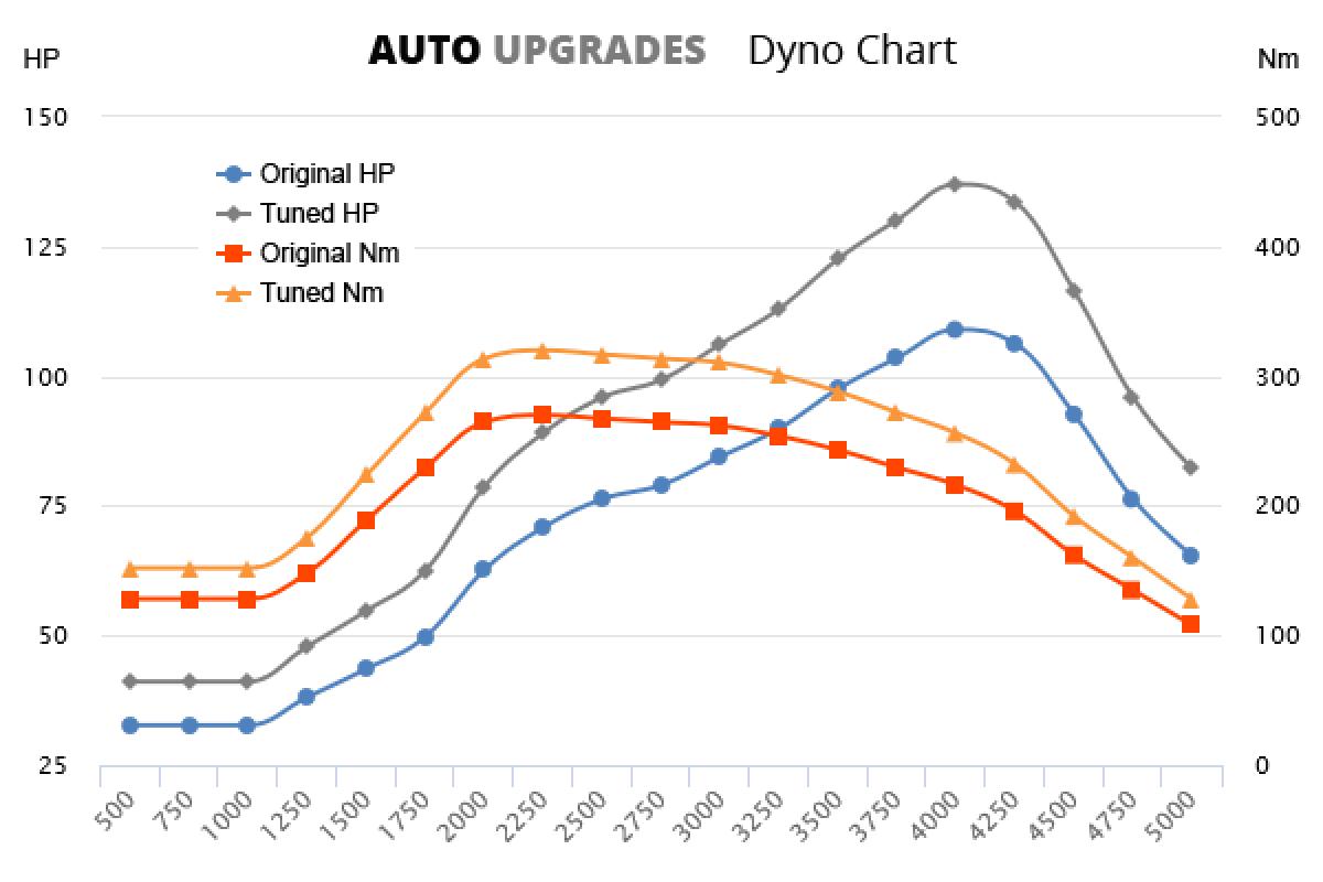 2009-2015 1.6 HDi +28HP +50Nm