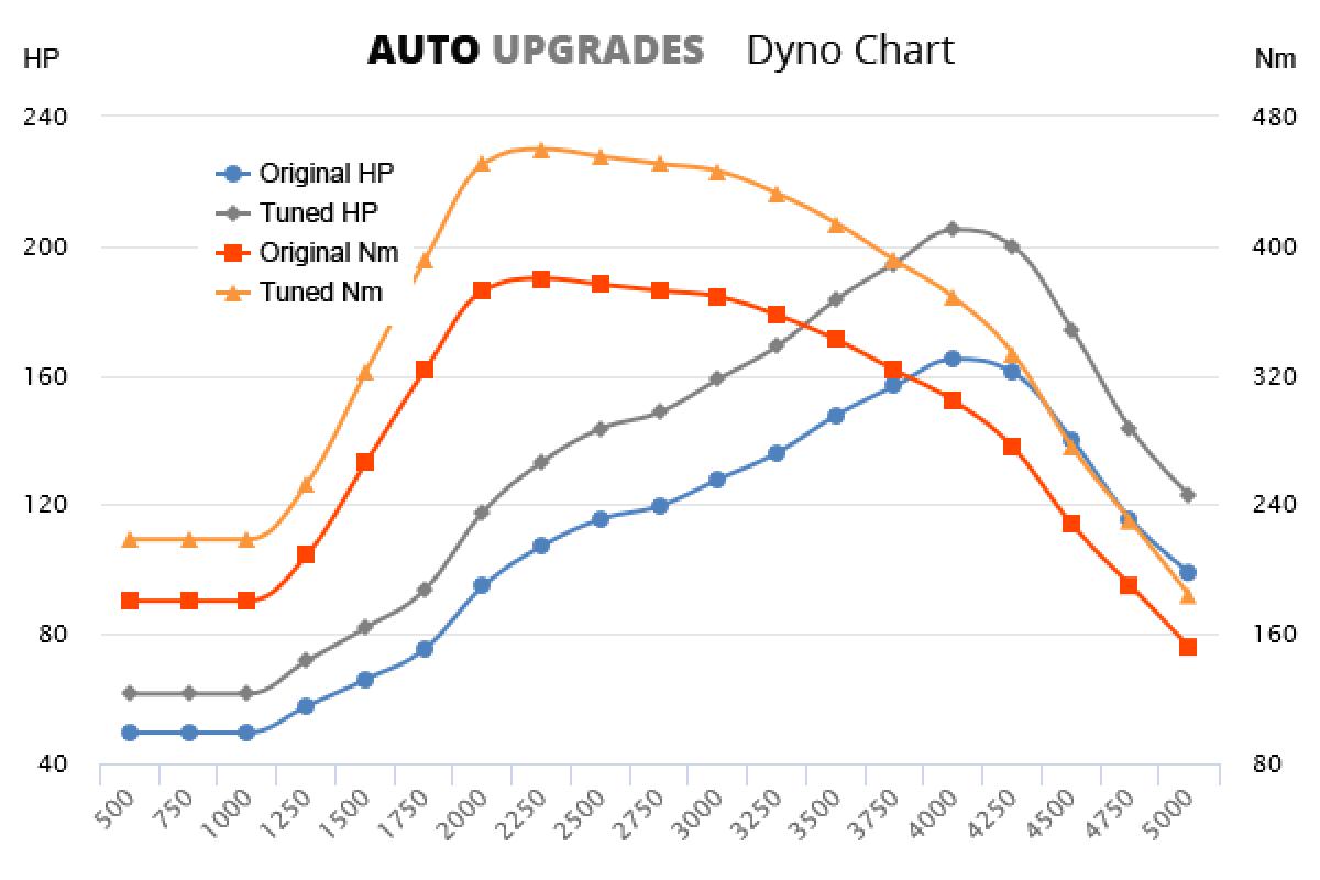 2000-2006 3.2 TD +40HP +80Nm