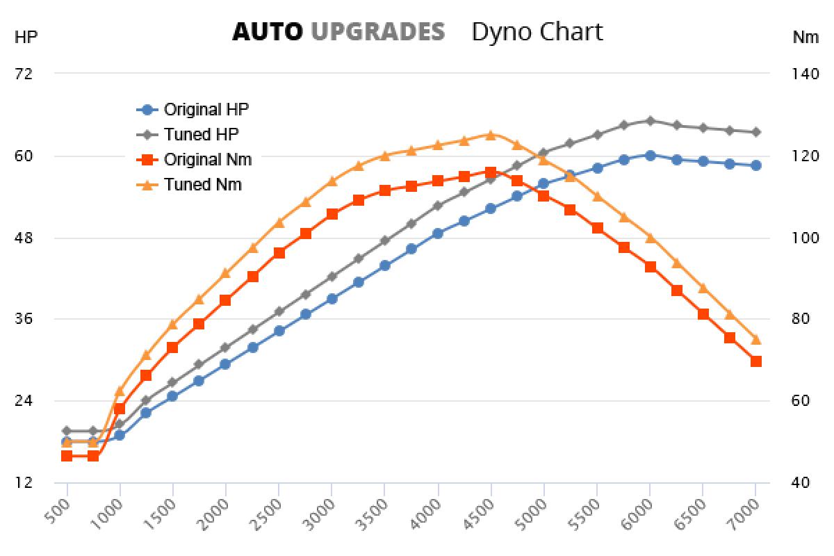 1999-2002 1.4 +5HP +9Nm