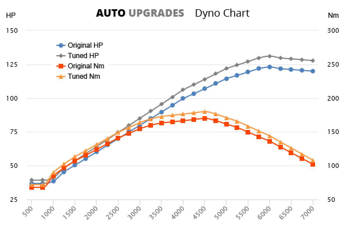 1997-2004 1.8 123bhp +8HP +10Nm