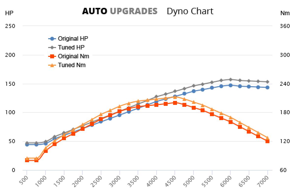 2005-2012 2.0 FSI +10HP +12Nm