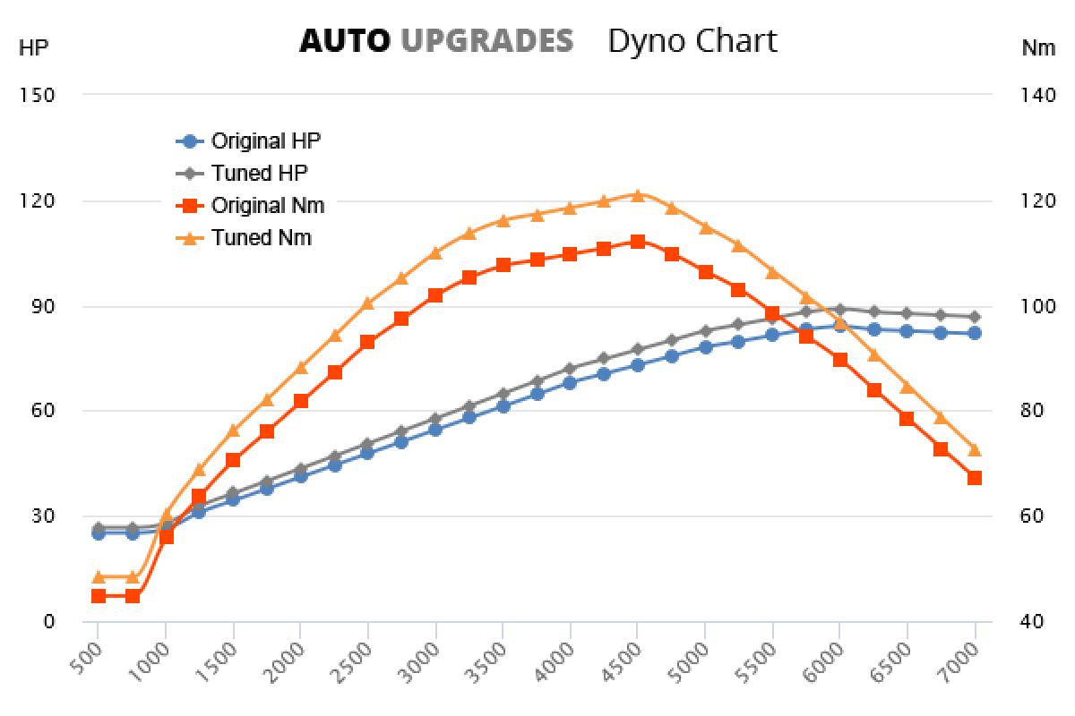 2004-2009 1.4 +5HP +9Nm