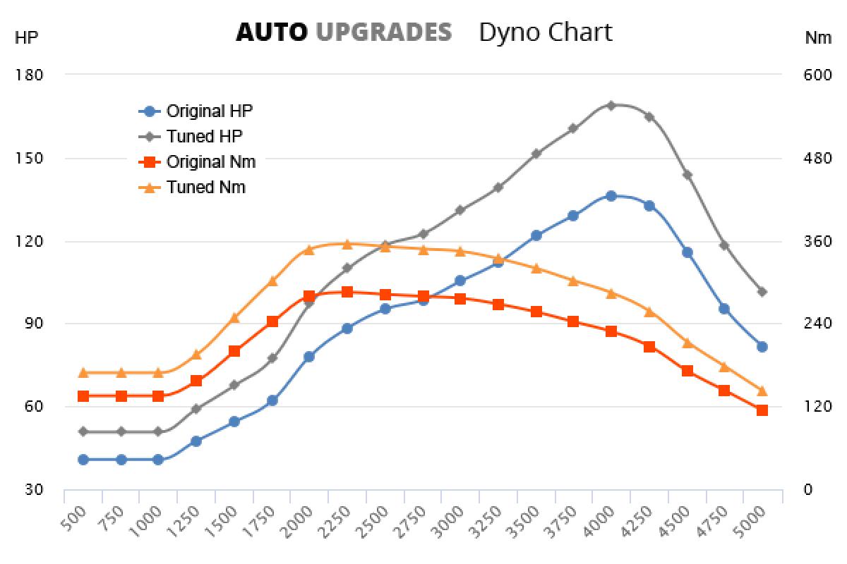 2001-2004 D5 +33HP +70Nm