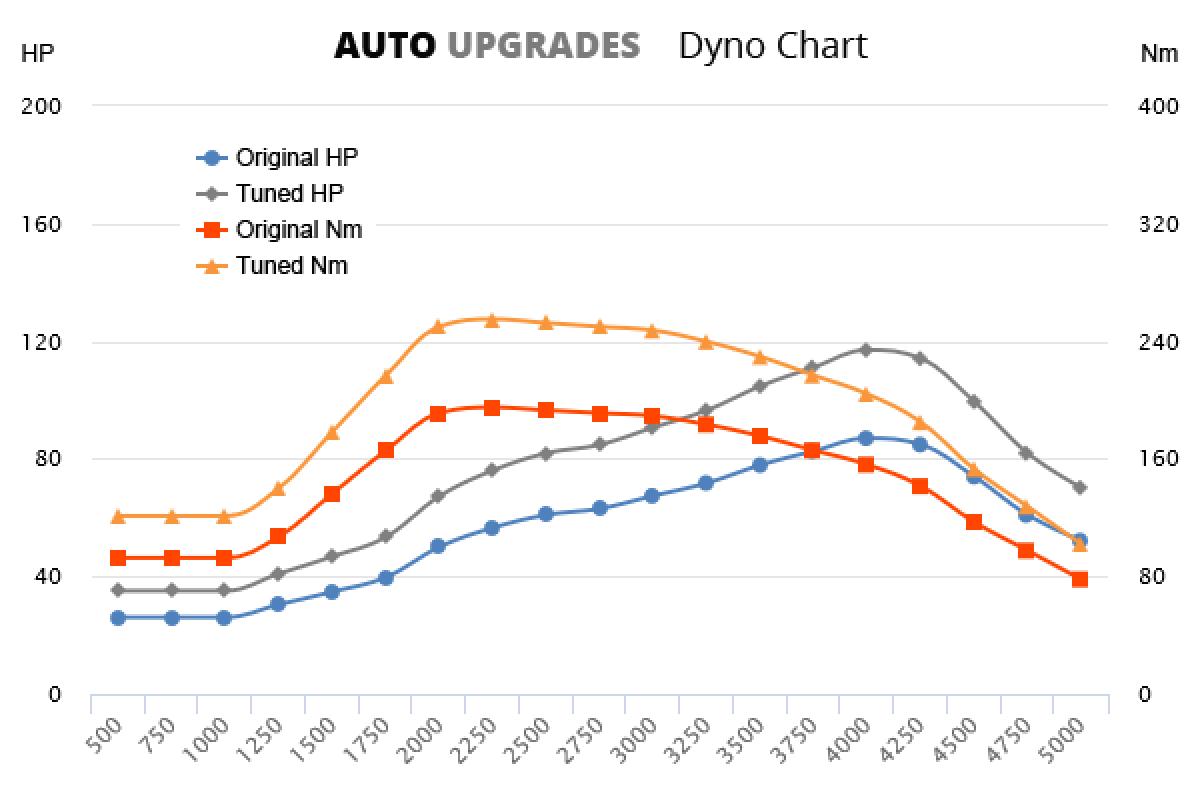 1989-2003 2.5 TDI +30HP +60Nm