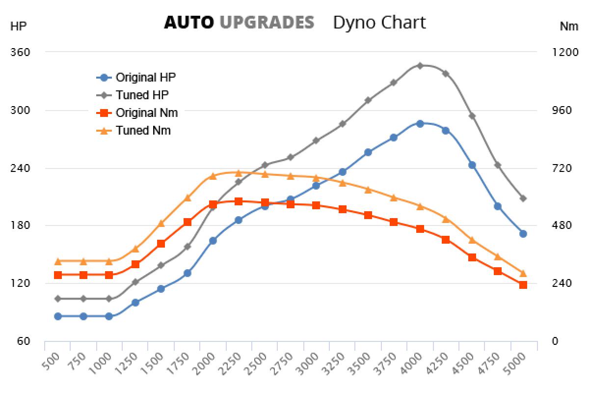 2007-2010 535d +60HP +120Nm