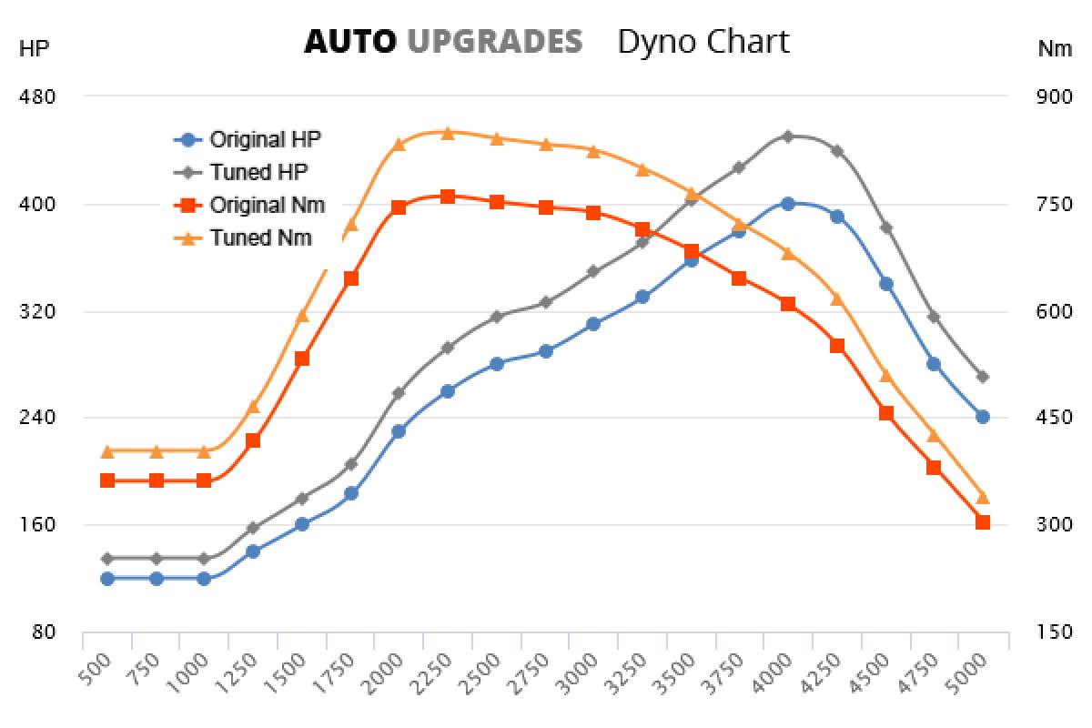 2017-2020 M550d +50HP +90Nm