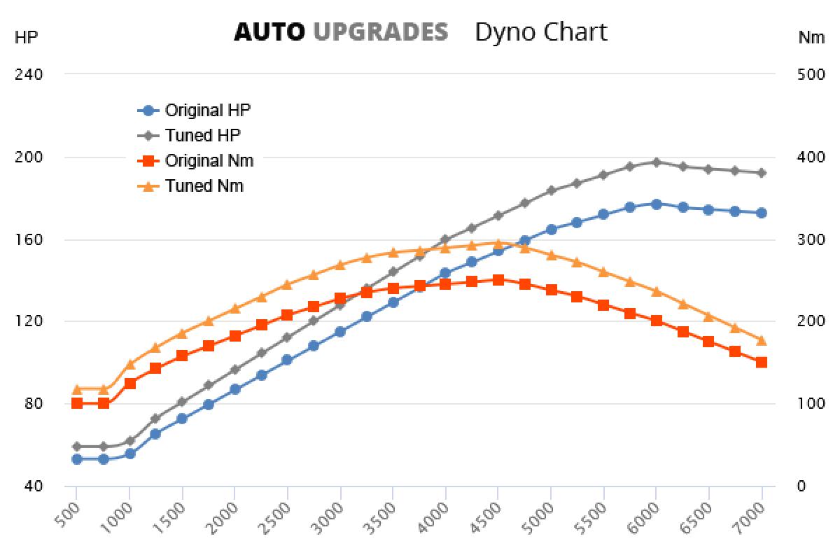 2010-2014 1.4 TSI VRS 132 kW +20HP +45Nm