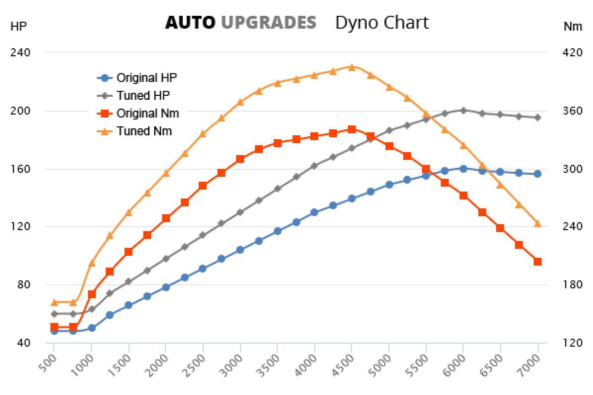 2011- 2.0 HDI +40HP +77Nm