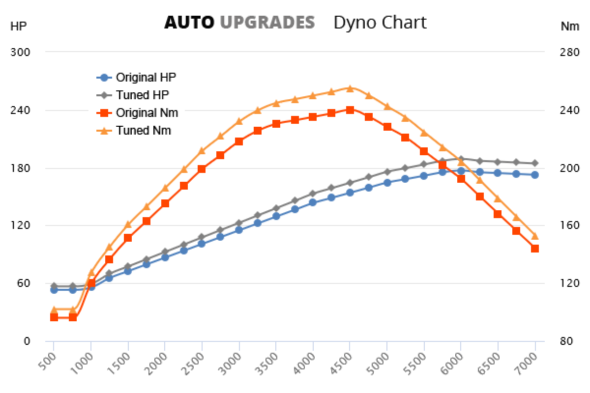 2002-2008 E240 +16HP +22Nm
