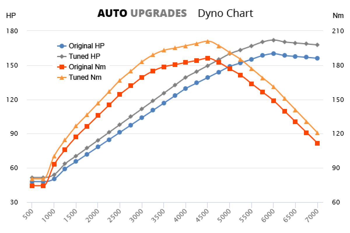 2007-2012 2.0 +12HP +15Nm