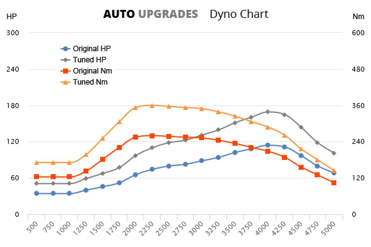 2012-2015 316d +55HP +100Nm