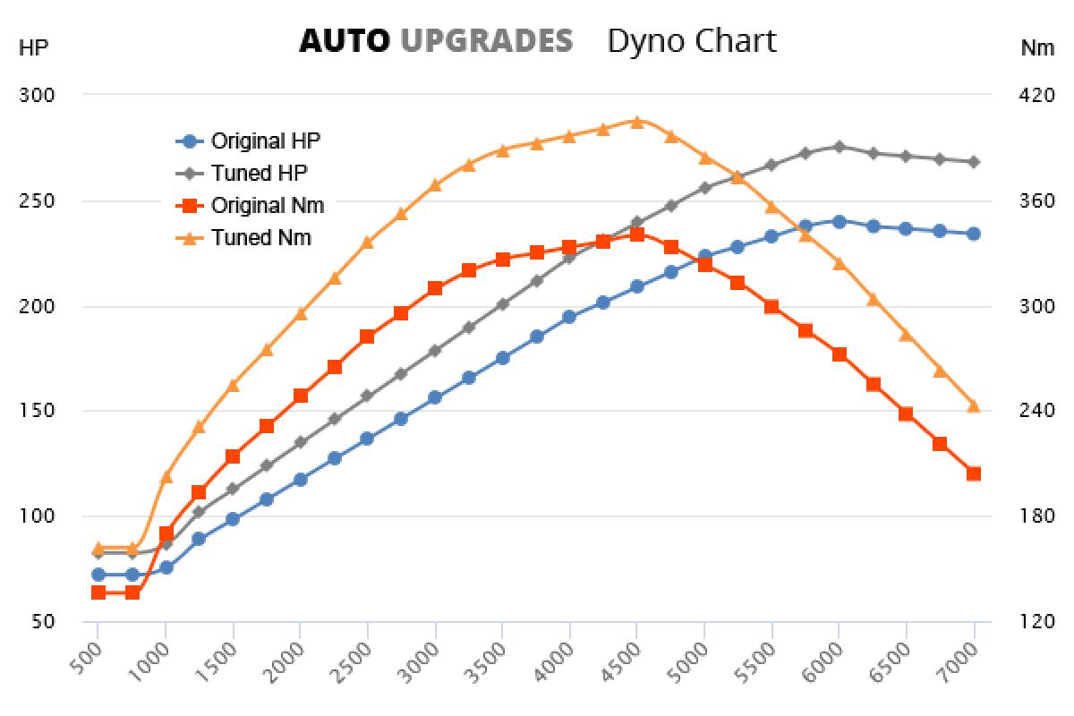 2012-2015 2.0 T +35HP +65Nm