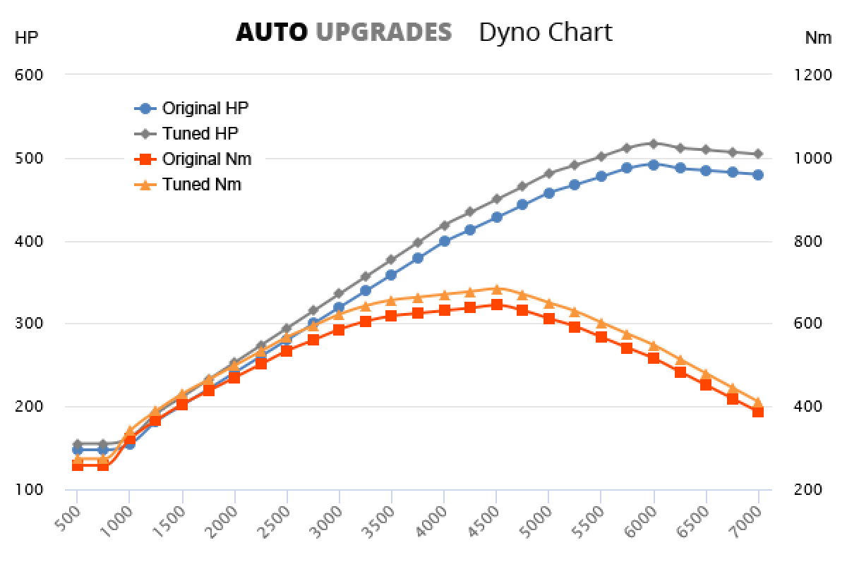 2015 6.4 V8 +25HP +40Nm
