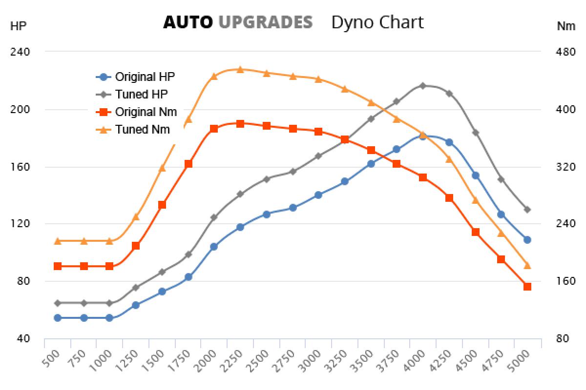 2011-2014 20d +35HP +75Nm