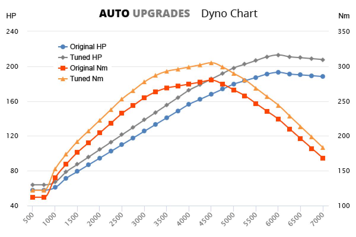 1996-2000 C230 Kompressor +20HP +25Nm
