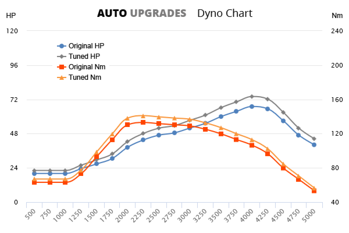 1997-2000 1.9 SDI 67bhp +7HP +8Nm