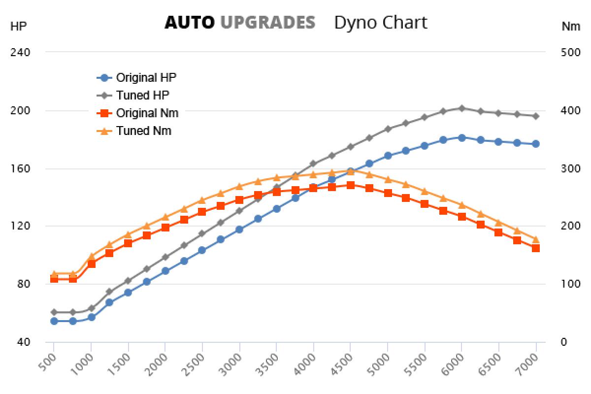 2011-2015 20i +20HP +25Nm