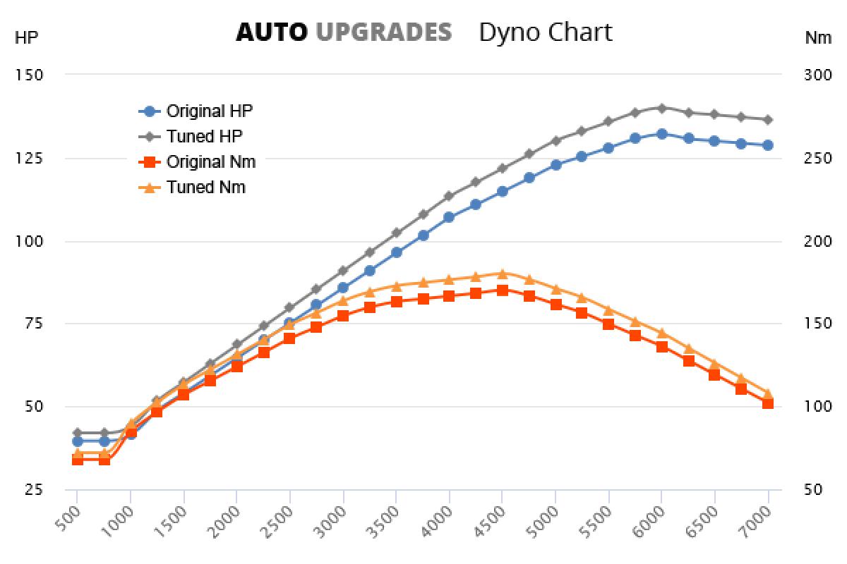 2004-2009 1.8 VVT-i +8HP +10Nm