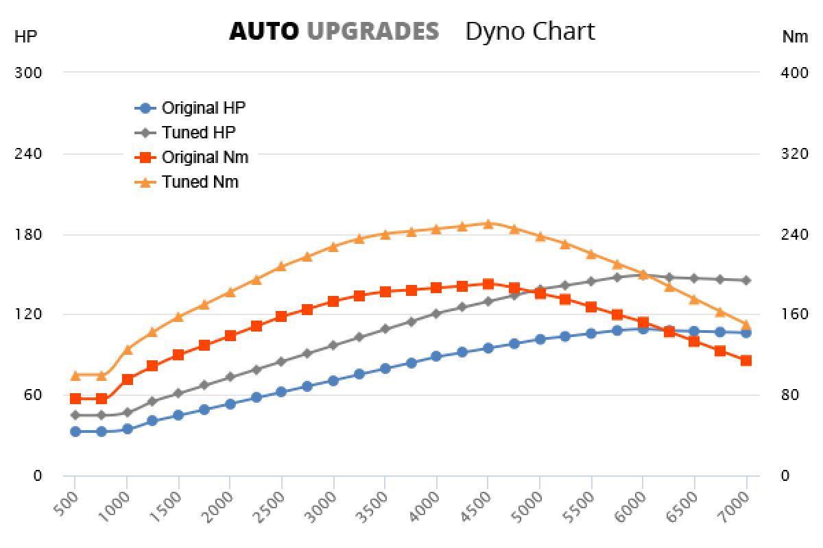 2015– 1.4 TFSI 81kW +40HP +60Nm
