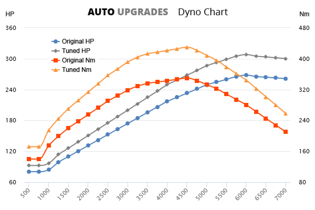 2015- 2.0L Petrol Turbo +40Hp +80Nm