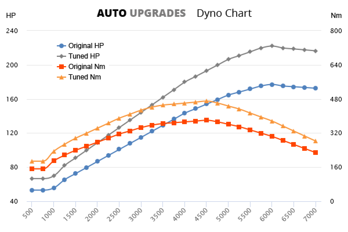 2013- 3.0 TDI +40HP +80Nm