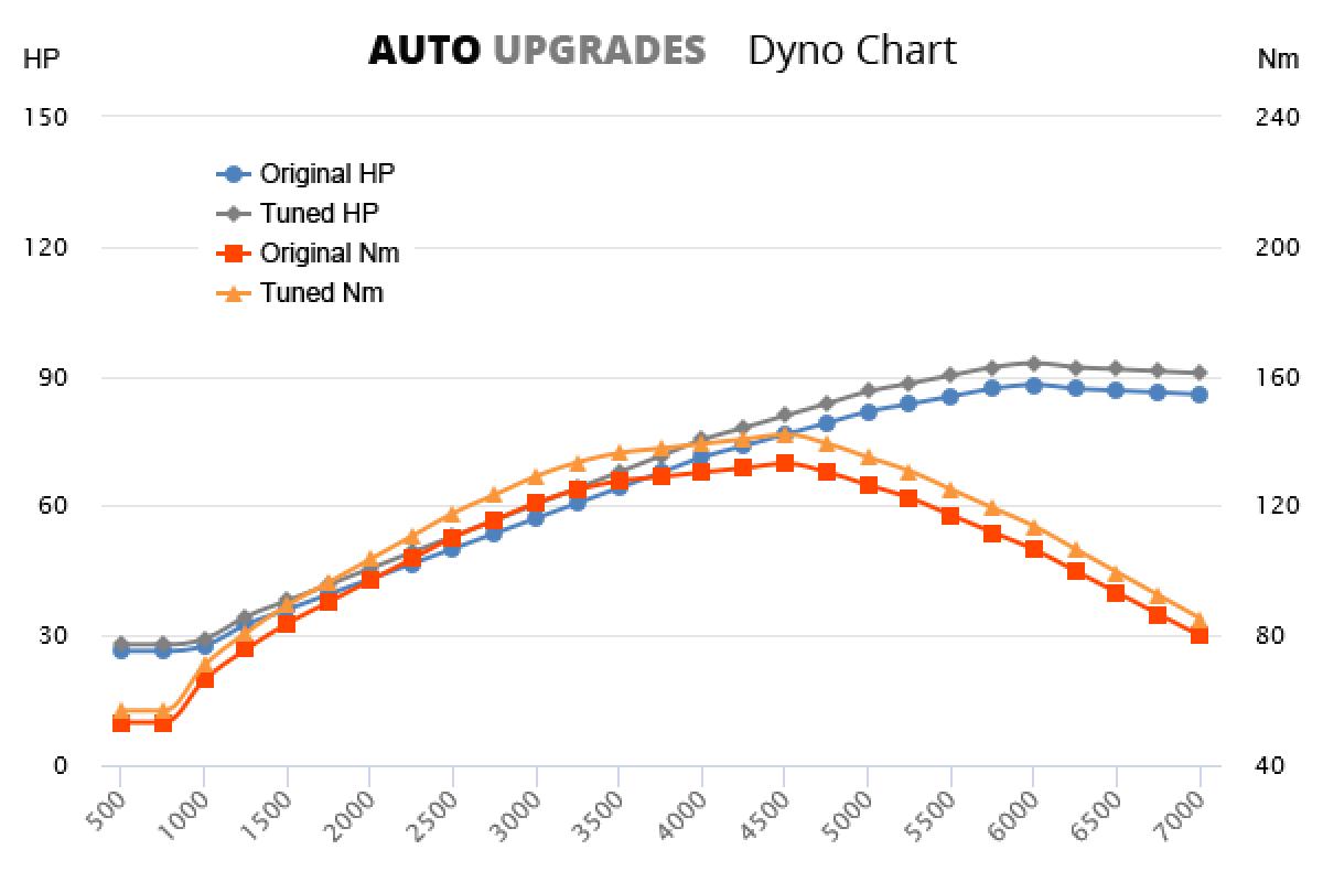 2004-2010 1.4 +5HP +9Nm