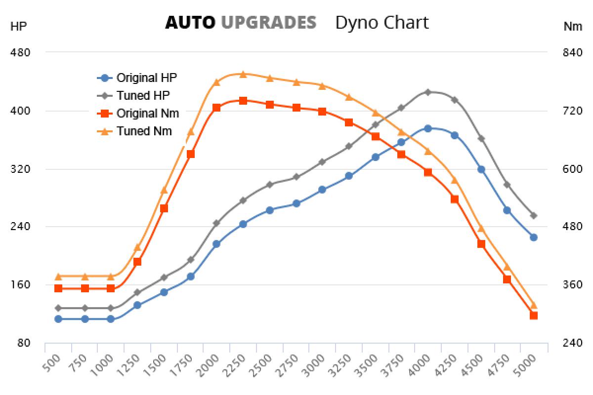 2008-2014 M50d +50HP +55Nm