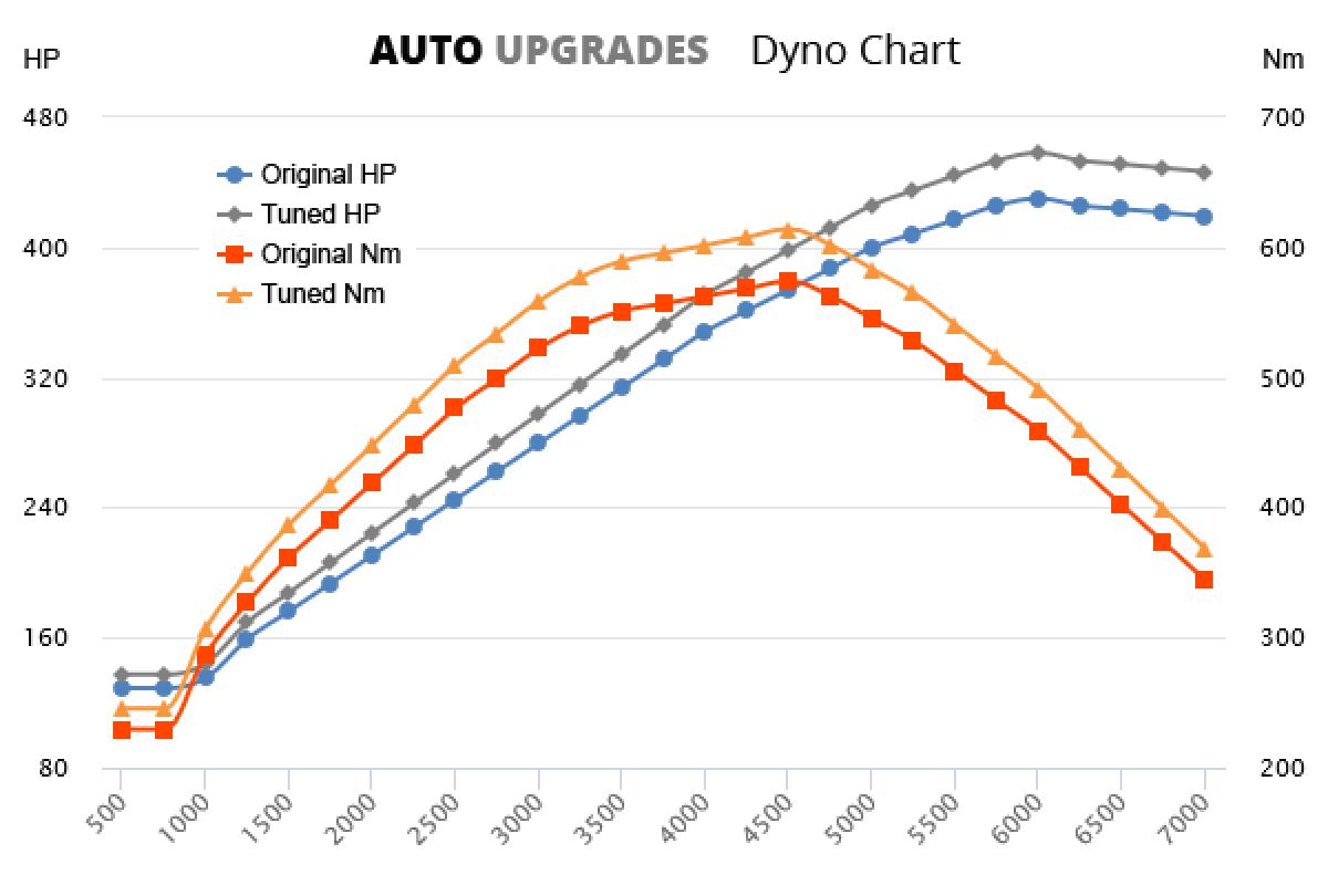 2015-2017 6.2 V8 +38HP +50Nm