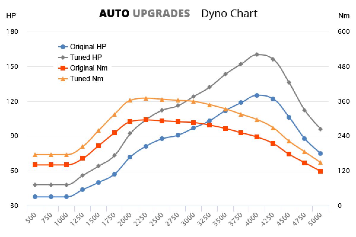 2006-2010 2.0 VCDi +35HP +75Nm