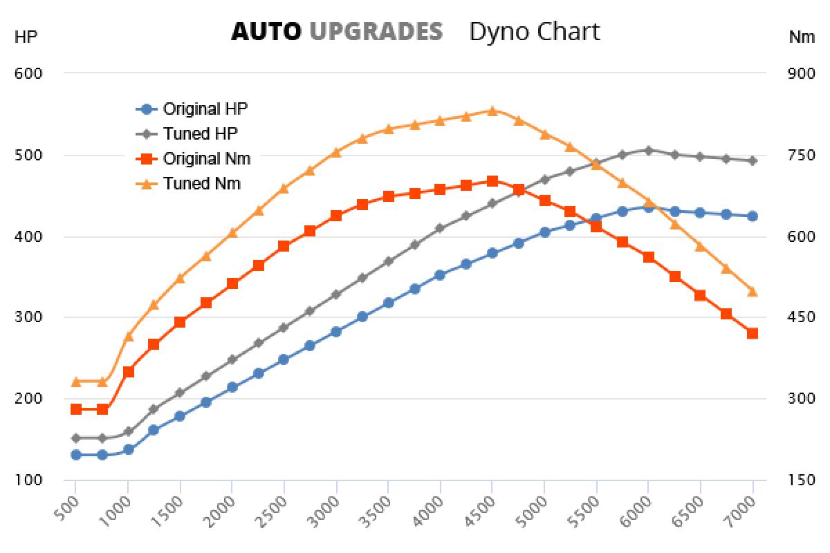 2010-2014 CL500 +70HP +130Nm
