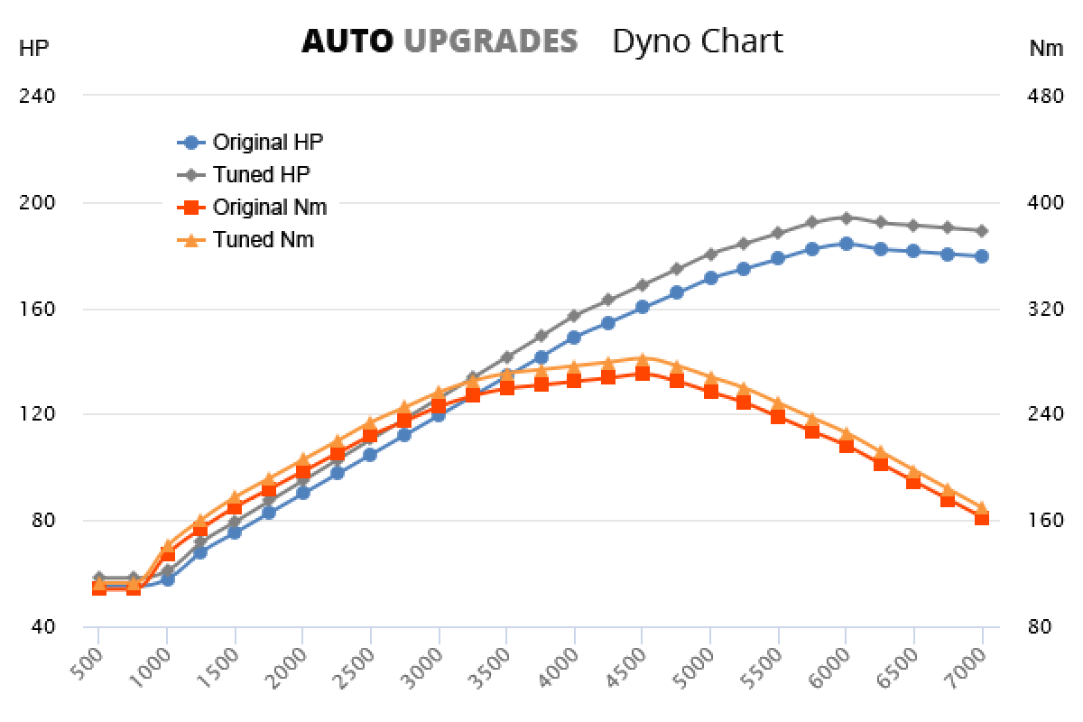 2007-2010 C200 Kompressor +10HP +12Nm
