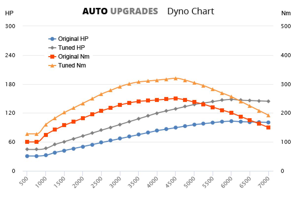 2011- 1.6 TDI +45HP +70Nm
